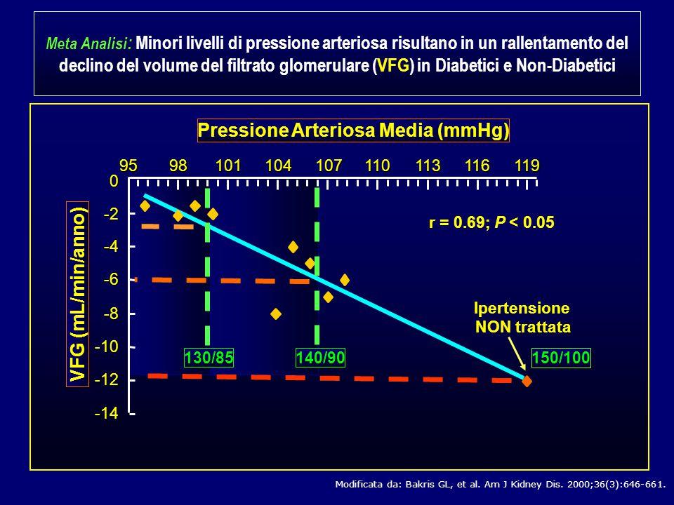 Bloccando il recettore AT 1 dell'angiotensina II avremo pertanto, una consistente riduzione dei valori pressori……