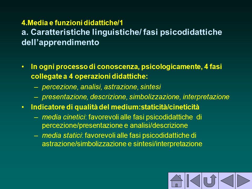 4.Media e funzioni didattiche/1 a. Caratteristiche linguistiche/ fasi psicodidattiche dell'apprendimento In ogni processo di conoscenza, psicologicame