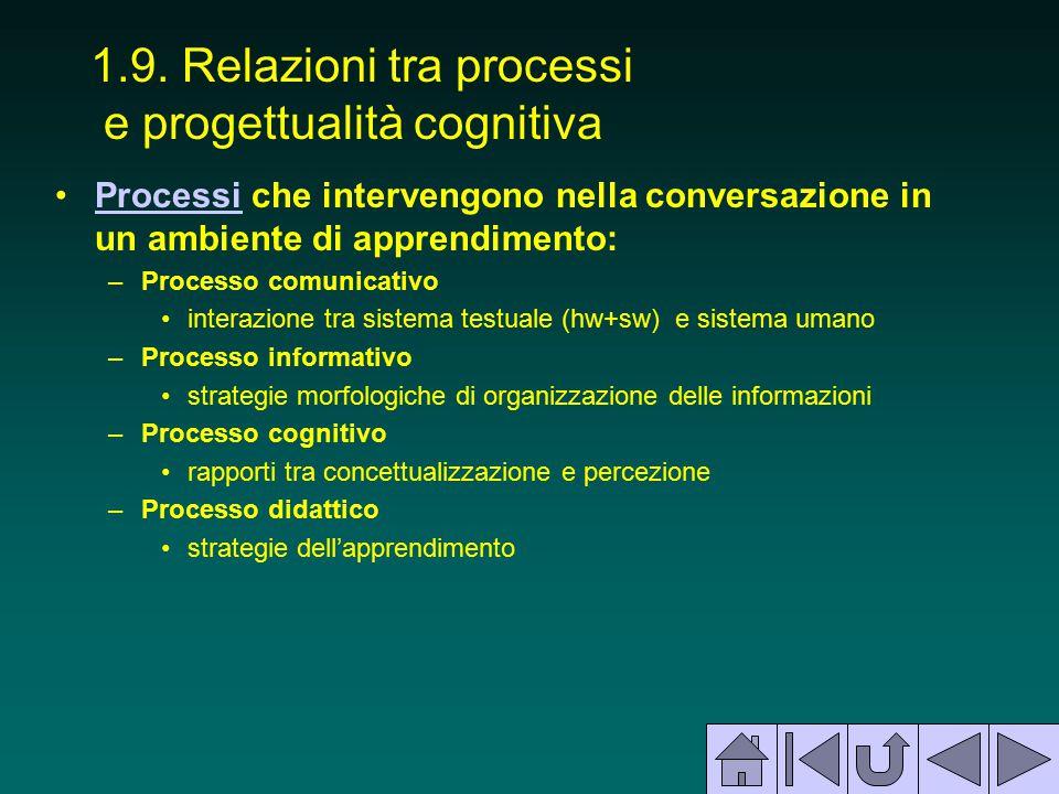 1.9. Relazioni tra processi e progettualità cognitiva Processi che intervengono nella conversazione in un ambiente di apprendimento:Processi –Processo