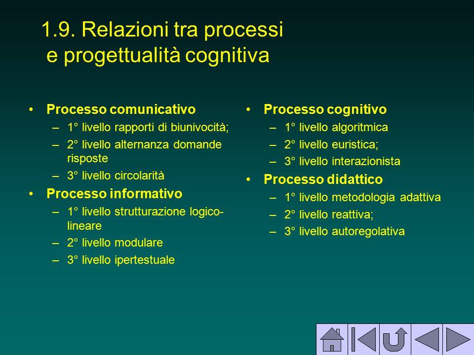 1.9. Relazioni tra processi e progettualità cognitiva Processo comunicativo –1° livello rapporti di biunivocità; –2° livello alternanza domande rispos