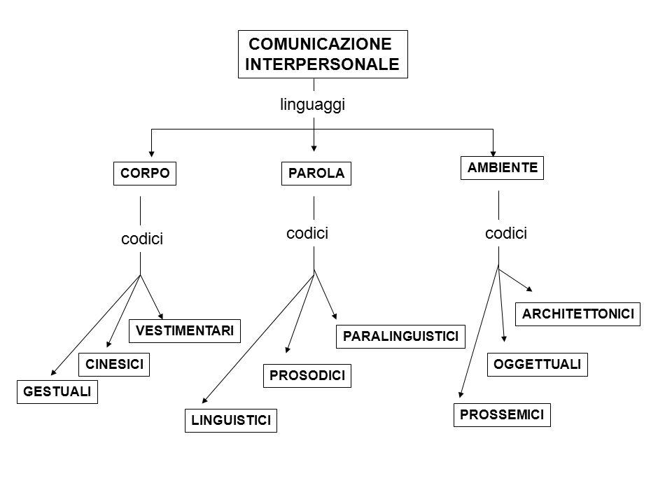 COMUNICAZIONE INTERPERSONALE CORPOPAROLA AMBIENTE CINESICI GESTUALI LINGUISTICI PROSODICI PARALINGUISTICI PROSSEMICI ARCHITETTONICI OGGETTUALI VESTIME