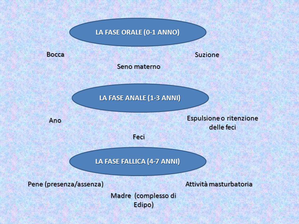 FASE DI LATENZA (7-11 ANNI) Attività intellettuali o sportive Superamento del complesso edipico Consolidamento del Super Io LA PUBERTA' (12-14 ANNI) Organi genitali Oggetto esterno alla famiglia Soddisfacimento degli istinti (Es)