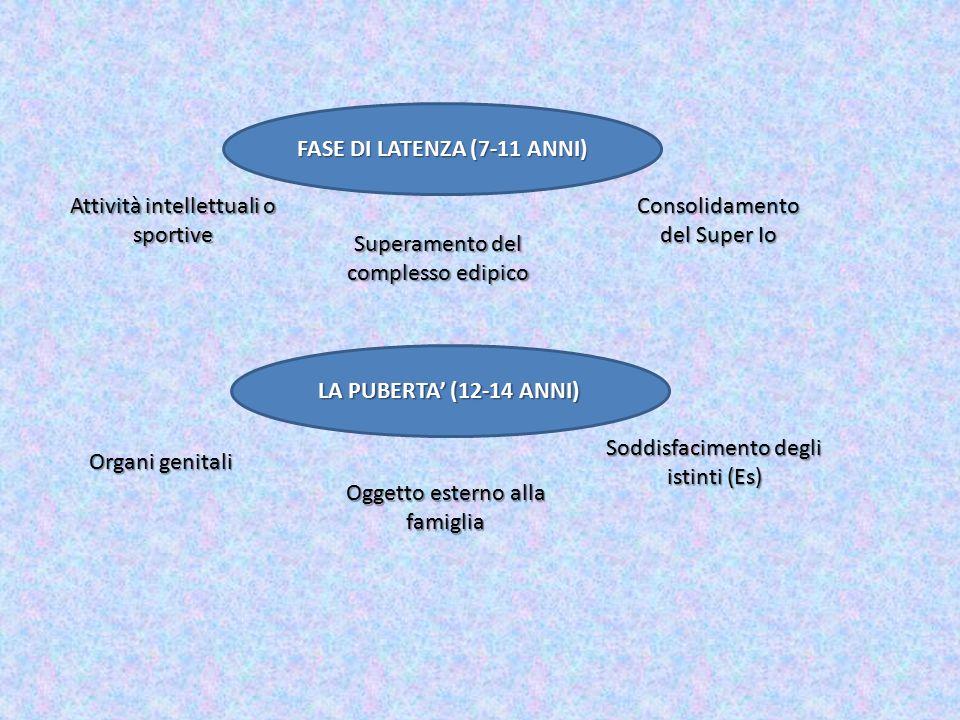 FASE DI LATENZA (7-11 ANNI) Attività intellettuali o sportive Superamento del complesso edipico Consolidamento del Super Io LA PUBERTA' (12-14 ANNI) O