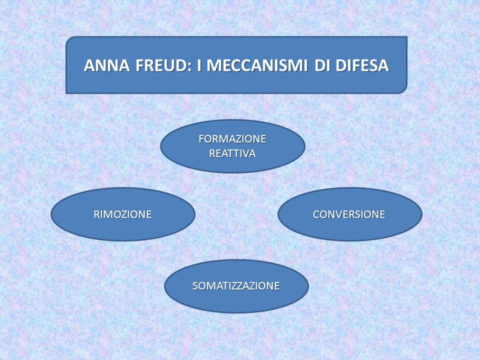 ANNA FREUD: I MECCANISMI DI DIFESA RIMOZIONE FORMAZIONE REATTIVA CONVERSIONE SOMATIZZAZIONE