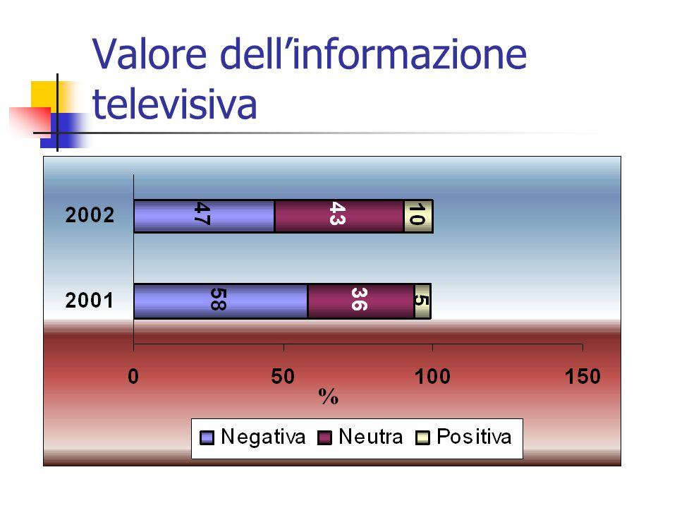 Valore dell'informazione televisiva %