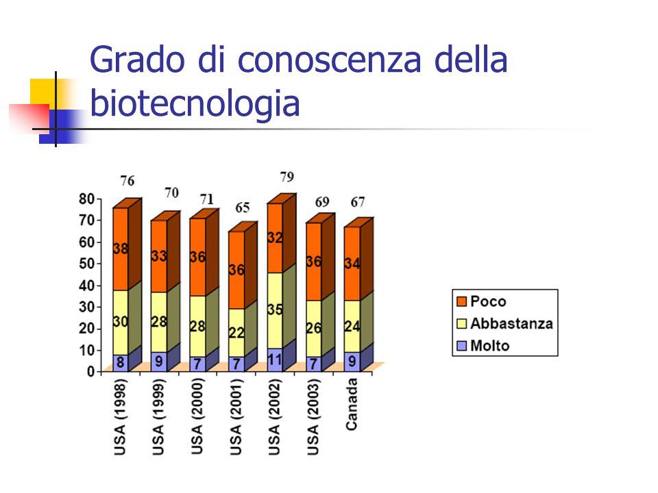 Numero di rilasci in campo al 15.09.2003 L'Italia è al secondo posto