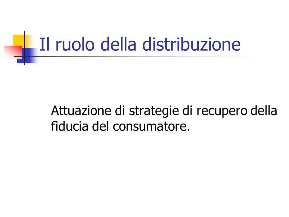 Il ruolo della distribuzione Attuazione di strategie di recupero della fiducia del consumatore.