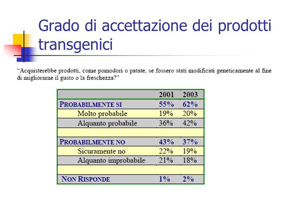 Grado di accettazione dei prodotti transgenici