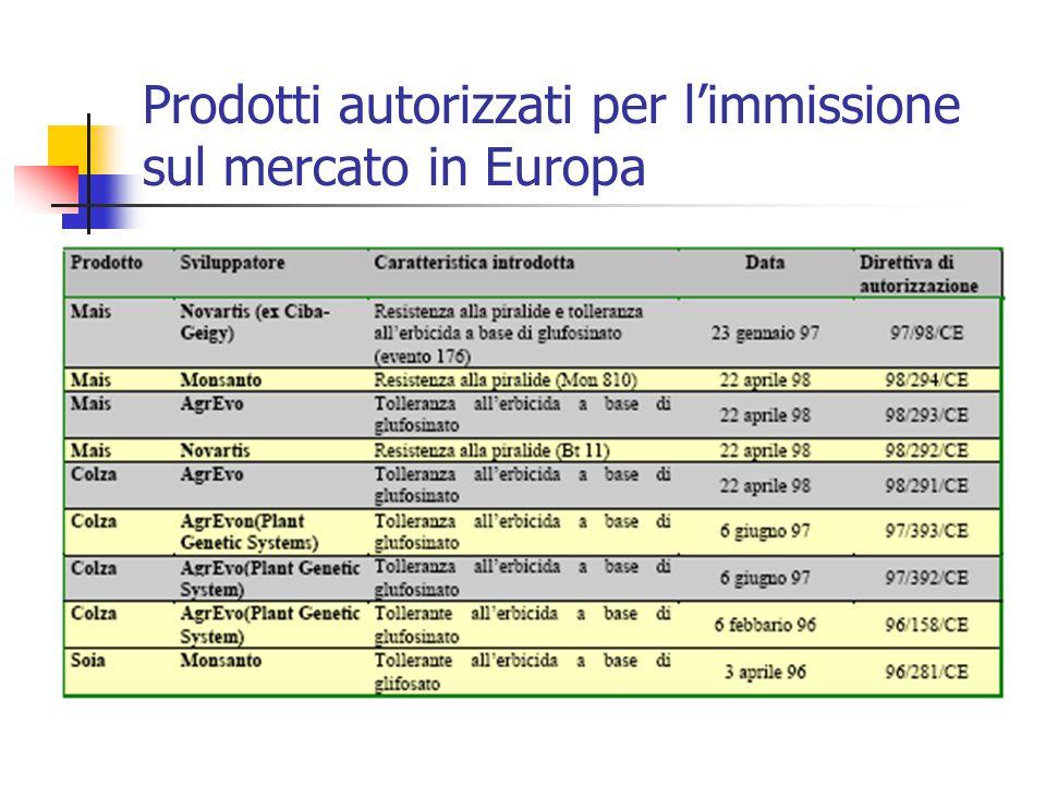 Prodotti autorizzati per l'immissione sul mercato in Europa