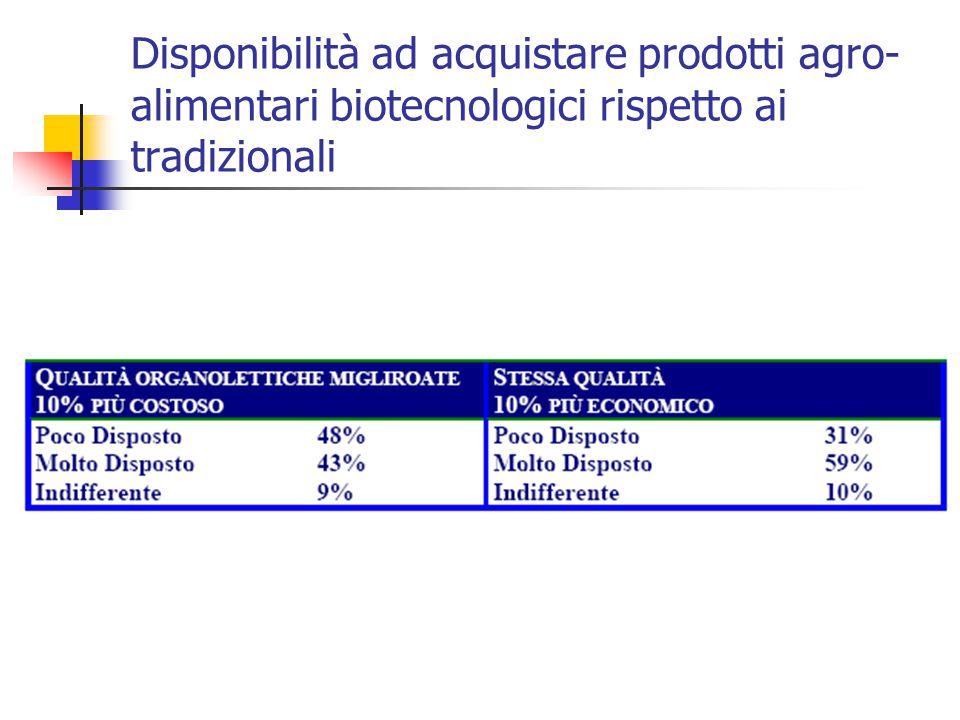 Disponibilità ad acquistare prodotti agro- alimentari biotecnologici rispetto ai tradizionali