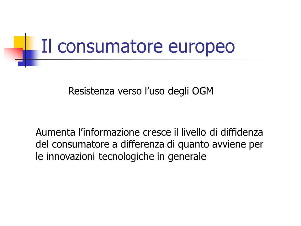 Il consumatore europeo Resistenza verso l'uso degli OGM Aumenta l'informazione cresce il livello di diffidenza del consumatore a differenza di quanto