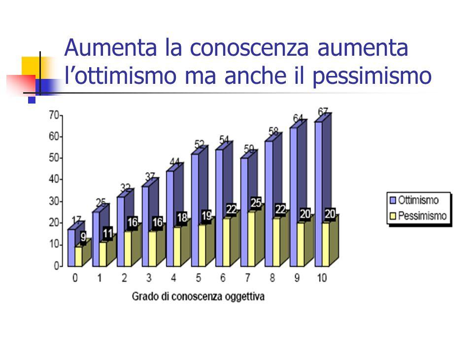Aumenta la conoscenza aumenta l'ottimismo ma anche il pessimismo