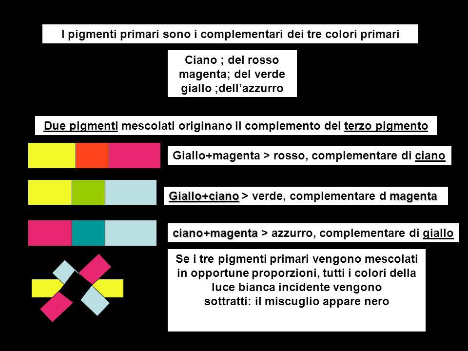 I pigmenti primari sono i complementari dei tre colori primari Ciano ; del rosso magenta; del verde giallo ;dell'azzurro Se i tre pigmenti primari ven