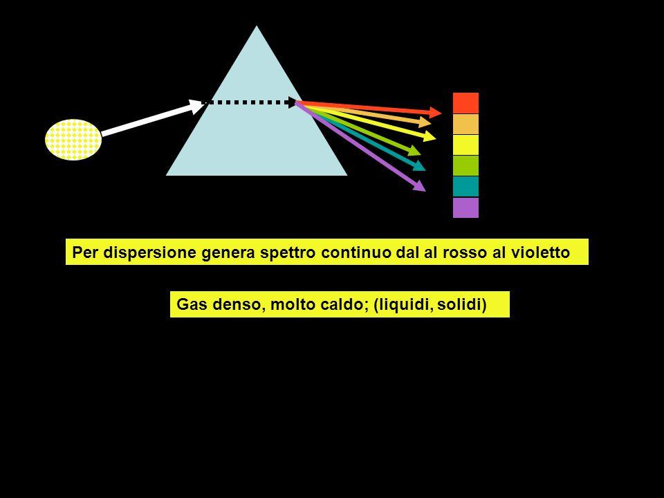 Gas denso, molto caldo; (liquidi, solidi) Per dispersione genera spettro continuo dal al rosso al violetto