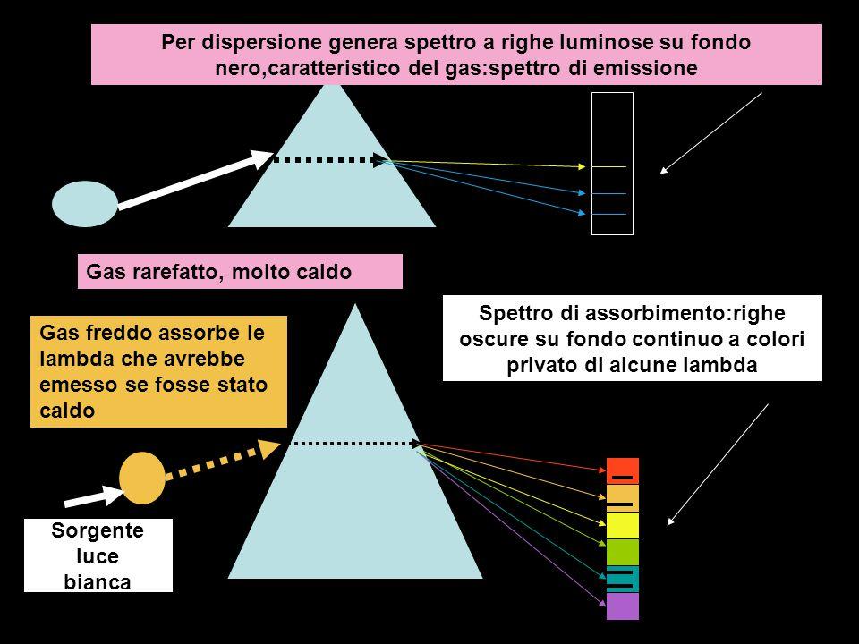 Gas rarefatto, molto caldo Per dispersione genera spettro a righe luminose su fondo nero,caratteristico del gas:spettro di emissione Sorgente luce bia