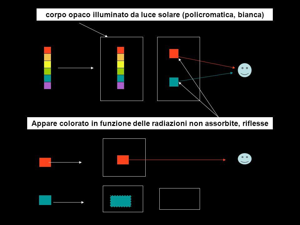 corpo opaco illuminato da luce solare (policromatica, bianca) Appare colorato in funzione delle radiazioni non assorbite, riflesse