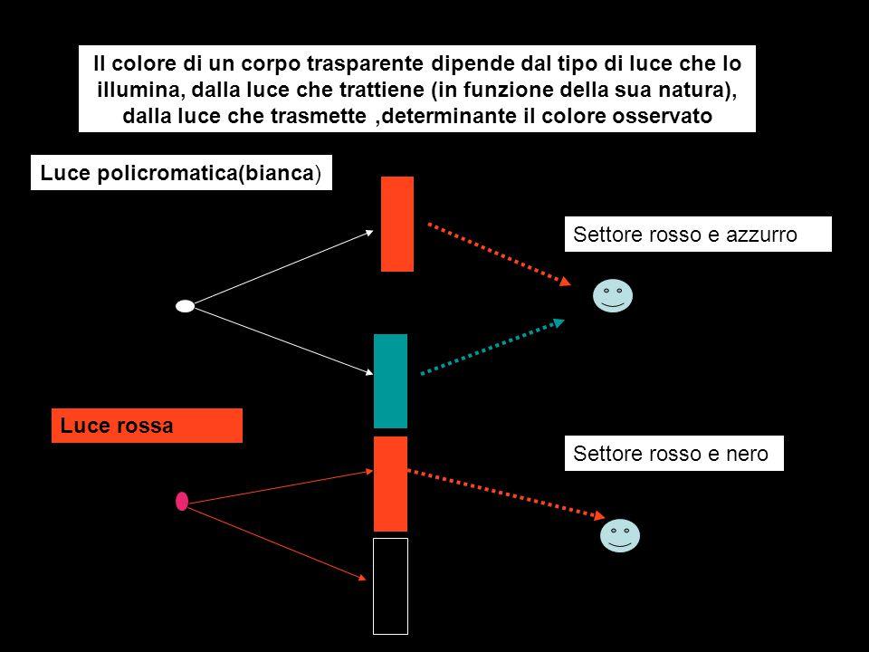 Il colore di un corpo trasparente dipende dal tipo di luce che lo illumina, dalla luce che trattiene (in funzione della sua natura), dalla luce che tr