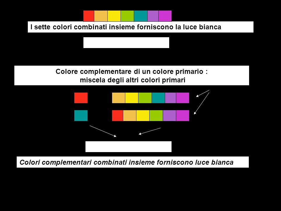 rosso giallo verde viola ciano azzurro magenta Gialo-verde Colori complementari:combinandosi danno luce bianca ArancioneVerde azzurro azzurro giallo