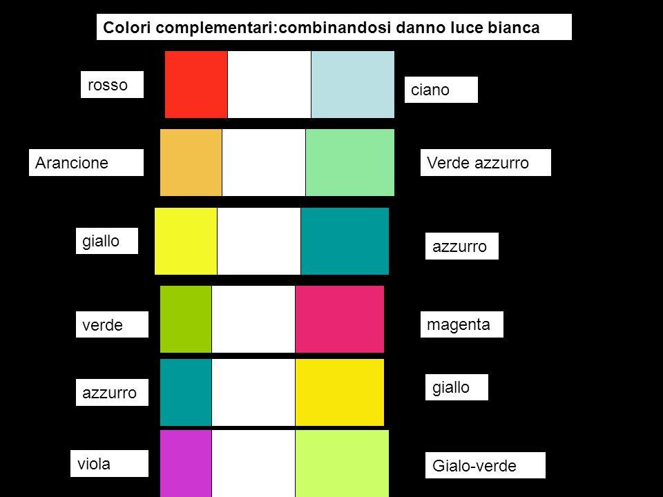 rosso verde ciano magenta Colori complementari:combinandosi danno luce bianca azzurro giallo Filtro Ciano assorbe complementare rosso trasmette verde, azzurro Filtro Magenta assorbe complementare verde Trasmette rosso, azzurro Filtro giallo assorbe complementare azzurro Trasmette rosso, verde Luce bianca