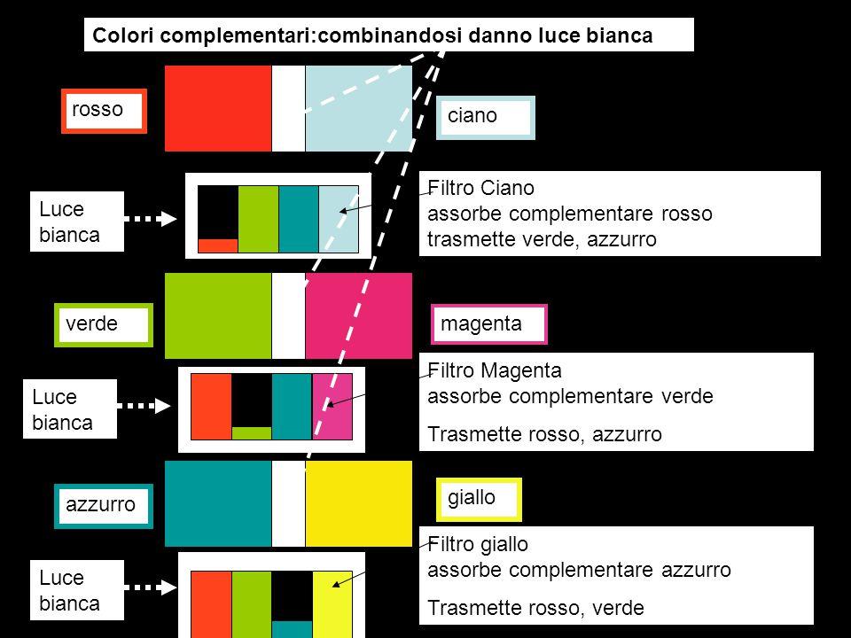 Tre sorgenti di luce, rossa, verde, azzurra proiettano raggi su schermo bianco con parziale sovrapposizione:la combinazione di due primari origina il complementare del terzo primario Azzurro+verde >> ciano complementare di rosso rosso+verde>>giallo complementare di azzurro rosso+azzurro >> magenta complementare di verde Rosso+verde+azzurro >> bianco La combinazione dei tre primari genera luce bianca Miscela additiva di luce rossa, verde, azzurra