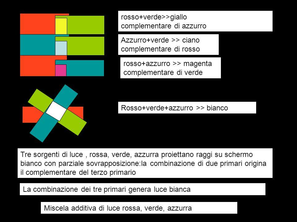 Tre sorgenti di luce, rossa, verde, azzurra proiettano raggi su schermo bianco con parziale sovrapposizione:la combinazione di due primari origina il