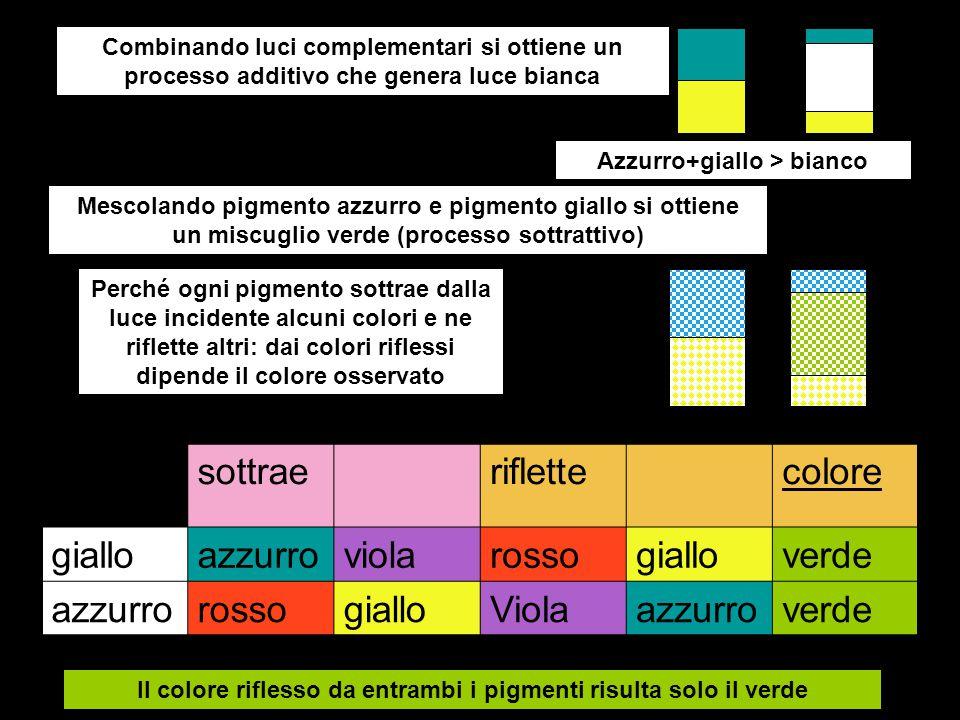 I pigmenti primari sono i complementari dei tre colori primari Ciano ; del rosso magenta; del verde giallo ;dell'azzurro Se i tre pigmenti primari vengono mescolati in opportune proporzioni, tutti i colori della luce bianca incidente vengono sottratti: il miscuglio appare nero Giallo+magenta > rosso, complementare di ciano Giallo+cianomagenta Giallo+ciano > verde, complementare d magenta ciano+magenta ciano+magenta > azzurro, complementare di giallo Due pigmenti mescolati originano il complemento del terzo pigmento