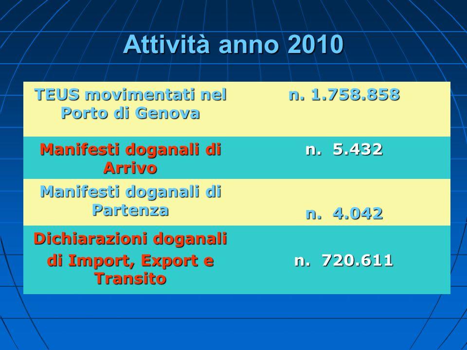 Attività anno 2010 TEUS movimentati nel Porto di Genova n. 1.758.858 Manifesti doganali di Arrivo n. 5.432 Manifesti doganali di Partenza n. 4.042 Dic