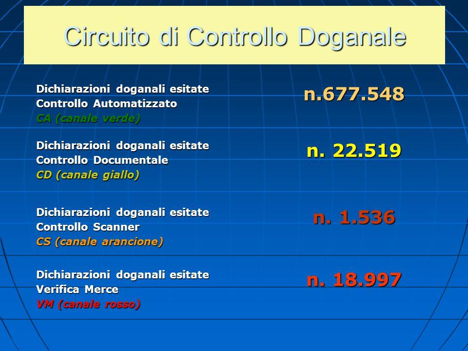 Circuito di Controllo Doganale Dichiarazioni doganali esitate Controllo Automatizzato CA (canale verde) n.677.548 Dichiarazioni doganali esitate Contr