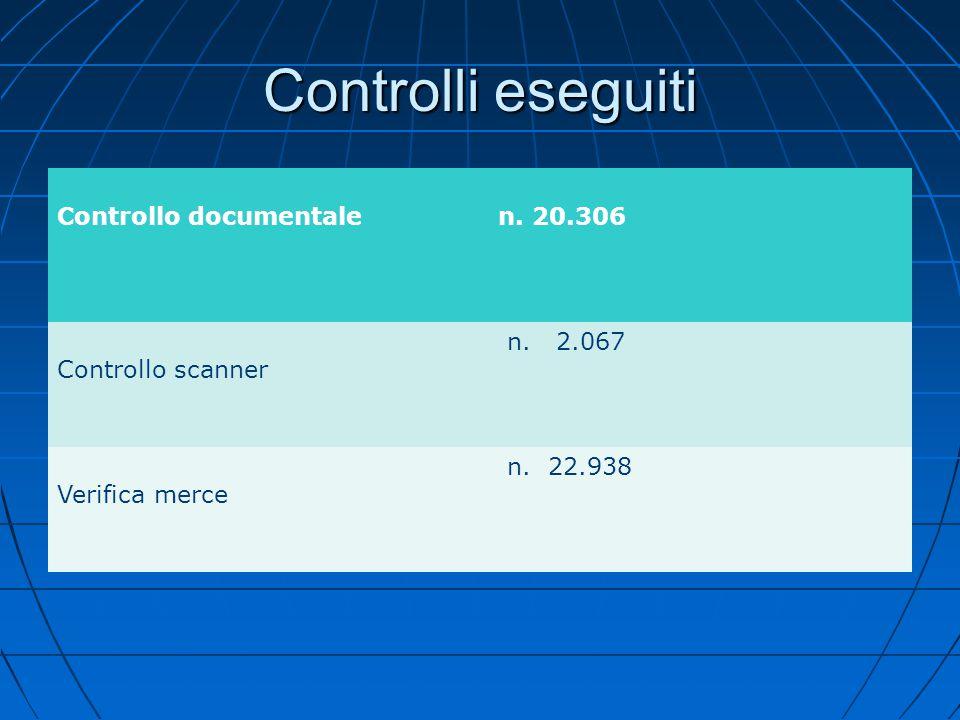Controlli eseguiti Controllo documentale n. 20.306 Controllo scanner n. 2.067 Verifica merce n. 22.938