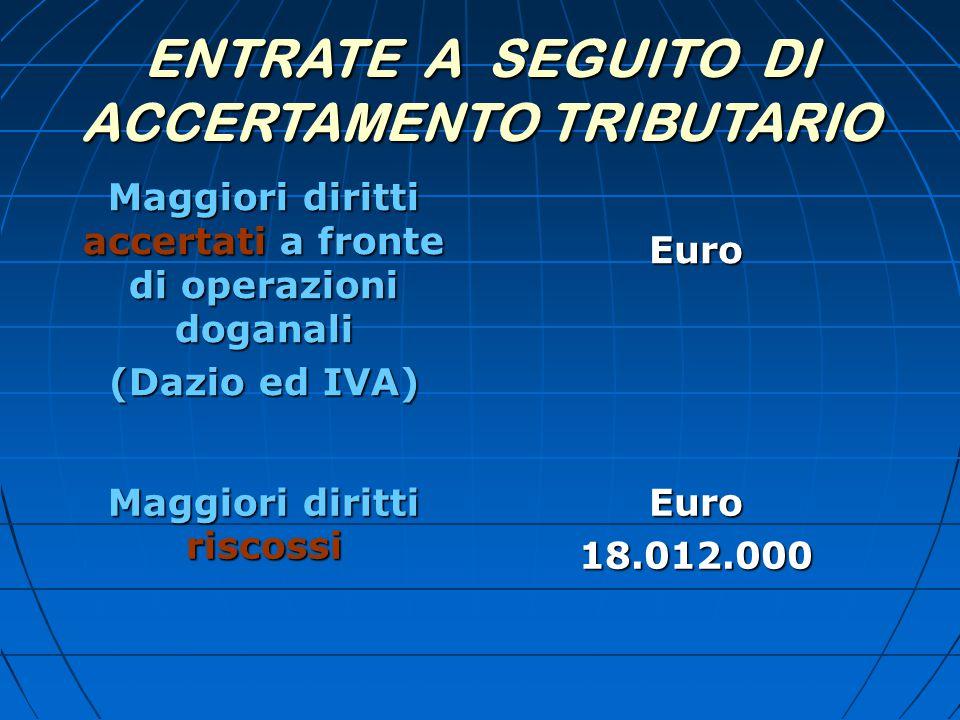 ENTRATE A SEGUITO DI ACCERTAMENTO TRIBUTARIO Maggiori diritti accertati a fronte di operazioni doganali (Dazio ed IVA) Euro Maggiori diritti riscossi