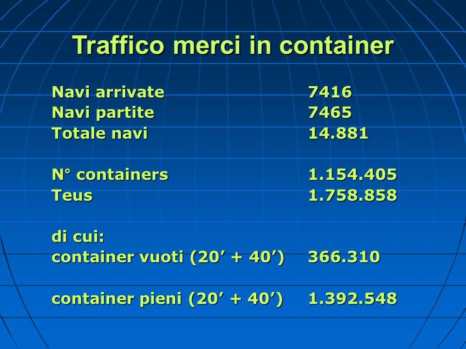Traffico merci in container Navi arrivate 7416 Navi partite7465 Totale navi 14.881 N° containers 1.154.405 Teus 1.758.858 di cui: container vuoti (20'