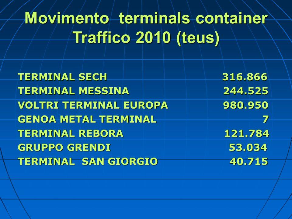 Movimento terminals container Traffico 2010 (teus) TERMINAL SECH316.866 TERMINAL MESSINA 244.525 VOLTRI TERMINAL EUROPA 980.950 GENOA METAL TERMINAL 7