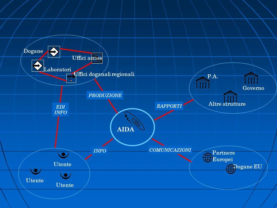 Uffici accise Dogane Laboratori AIDA Utente P.A. Governo Altre strutture Partners Europei Dogane EU EDI INFO PRODUZIONE COMUNICAZIONI RAPPORTI Uffici