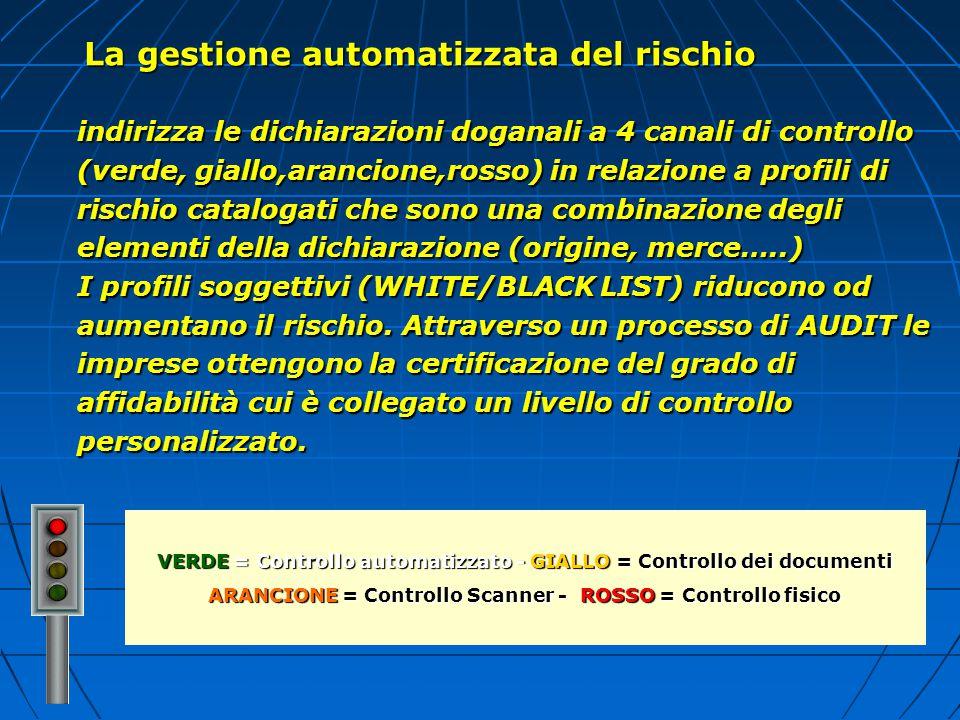 La gestione automatizzata del rischio indirizza le dichiarazioni doganali a 4 canali di controllo (verde, giallo,arancione,rosso) in relazione a profi