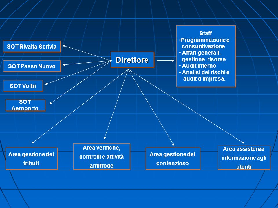 Area gestione dei tributi Area verifiche, controlli e attività antifrode Area gestione del contenzioso Area assistenza informazione agli utenti Dirett