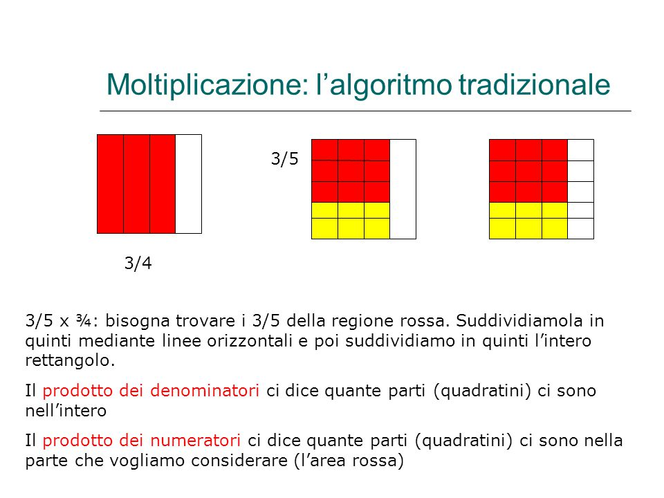 Moltiplicazione: l'algoritmo tradizionale 3/5 3/4 3/5 x ¾: bisogna trovare i 3/5 della regione rossa. Suddividiamola in quinti mediante linee orizzont