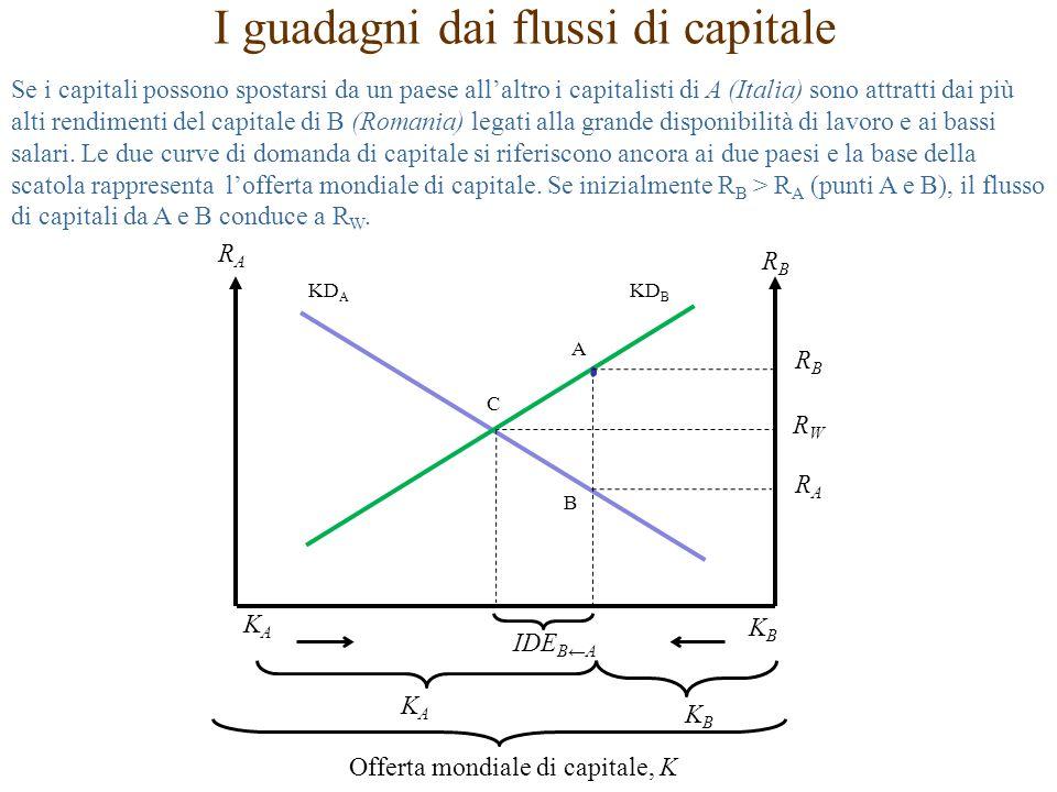 I guadagni dai flussi di capitale Se i capitali possono spostarsi da un paese all'altro i capitalisti di A (Italia) sono attratti dai più alti rendimenti del capitale di B (Romania) legati alla grande disponibilità di lavoro e ai bassi salari.