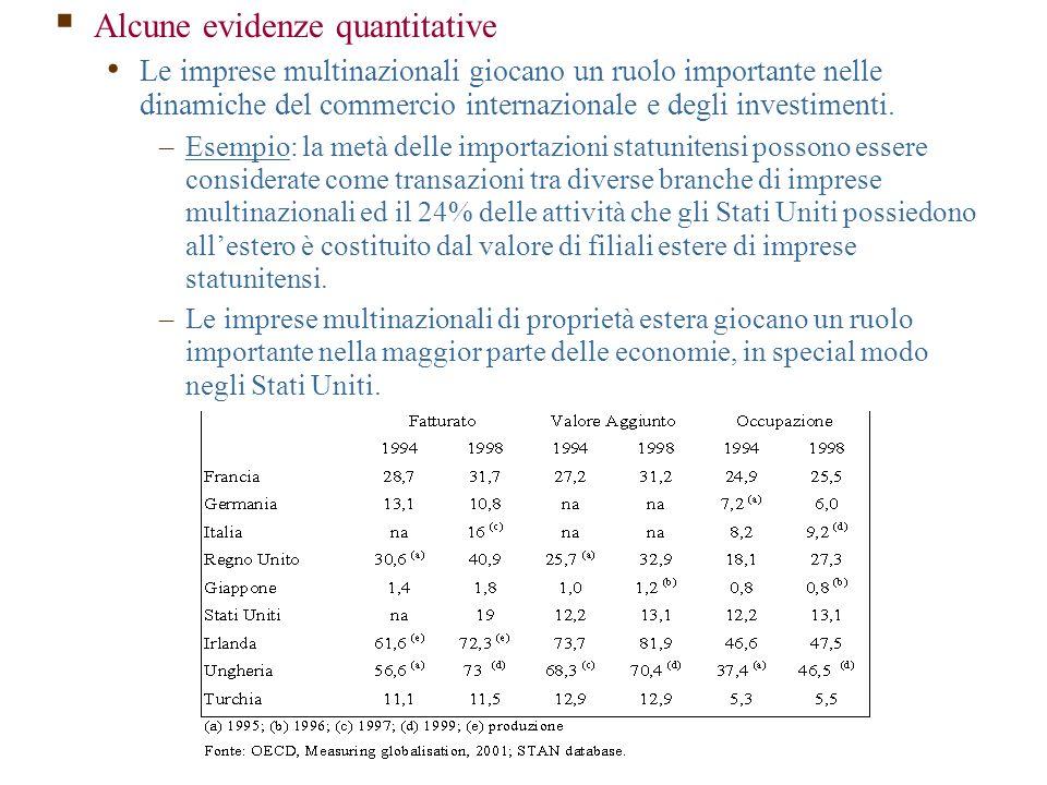  Alcune evidenze quantitative Le imprese multinazionali giocano un ruolo importante nelle dinamiche del commercio internazionale e degli investimenti.