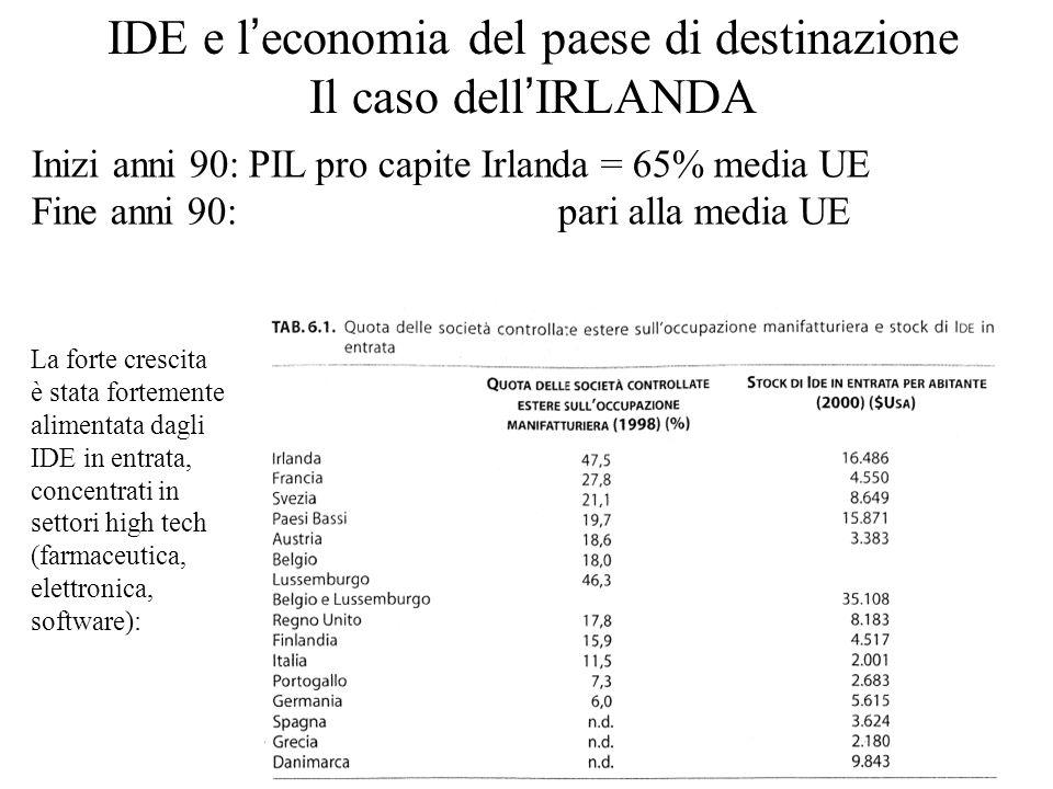 IDE e l'economia del paese di destinazione Il caso dell'IRLANDA Inizi anni 90: PIL pro capite Irlanda = 65% media UE Fine anni 90: pari alla media UE La forte crescita è stata fortemente alimentata dagli IDE in entrata, concentrati in settori high tech (farmaceutica, elettronica, software):