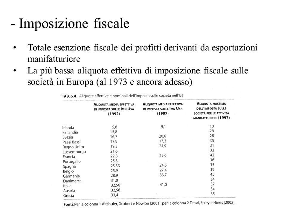 - Imposizione fiscale Totale esenzione fiscale dei profitti derivanti da esportazioni manifatturiere La più bassa aliquota effettiva di imposizione fiscale sulle società in Europa (al 1973 e ancora adesso)