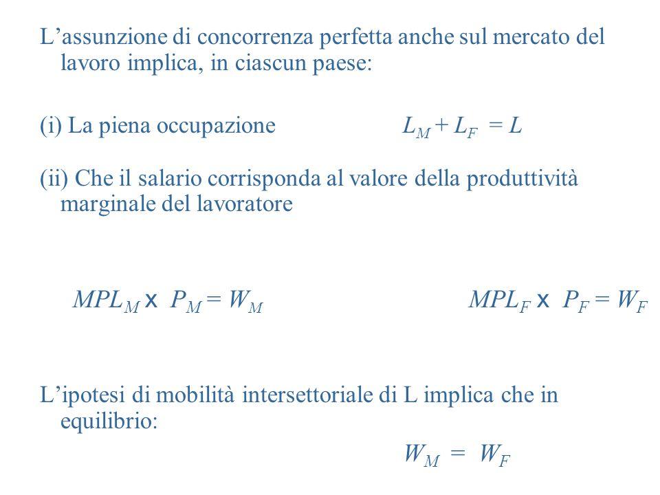 L'assunzione di concorrenza perfetta anche sul mercato del lavoro implica, in ciascun paese: (i) La piena occupazioneL M + L F = L (ii) Che il salario corrisponda al valore della produttività marginale del lavoratore MPL M x P M = W M MPL F x P F = W F L'ipotesi di mobilità intersettoriale di L implica che in equilibrio: W M = W F