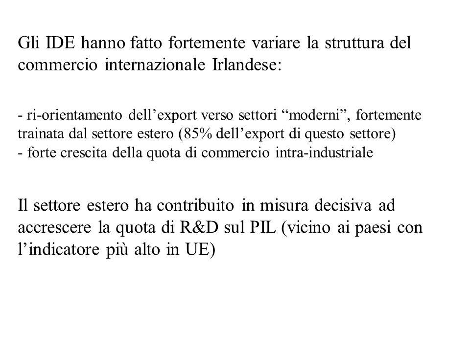 """Gli IDE hanno fatto fortemente variare la struttura del commercio internazionale Irlandese: - ri-orientamento dell'export verso settori """"moderni"""", for"""