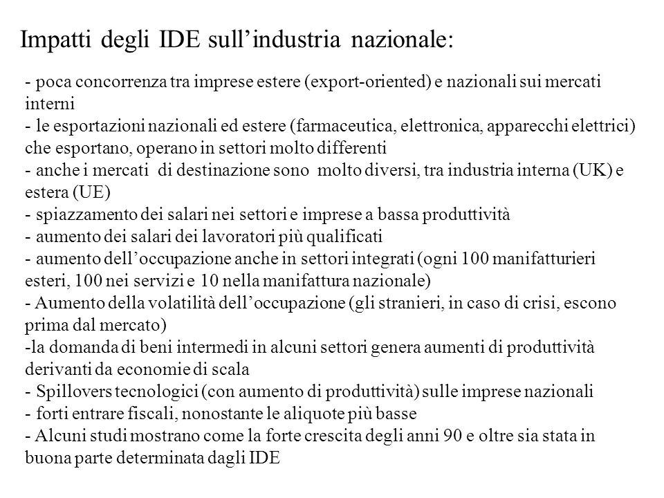 Impatti degli IDE sull'industria nazionale: - poca concorrenza tra imprese estere (export-oriented) e nazionali sui mercati interni - le esportazioni nazionali ed estere (farmaceutica, elettronica, apparecchi elettrici) che esportano, operano in settori molto differenti - anche i mercati di destinazione sono molto diversi, tra industria interna (UK) e estera (UE) - spiazzamento dei salari nei settori e imprese a bassa produttività - aumento dei salari dei lavoratori più qualificati - aumento dell'occupazione anche in settori integrati (ogni 100 manifatturieri esteri, 100 nei servizi e 10 nella manifattura nazionale) - Aumento della volatilità dell'occupazione (gli stranieri, in caso di crisi, escono prima dal mercato) -la domanda di beni intermedi in alcuni settori genera aumenti di produttività derivanti da economie di scala - Spillovers tecnologici (con aumento di produttività) sulle imprese nazionali - forti entrare fiscali, nonostante le aliquote più basse - Alcuni studi mostrano come la forte crescita degli anni 90 e oltre sia stata in buona parte determinata dagli IDE