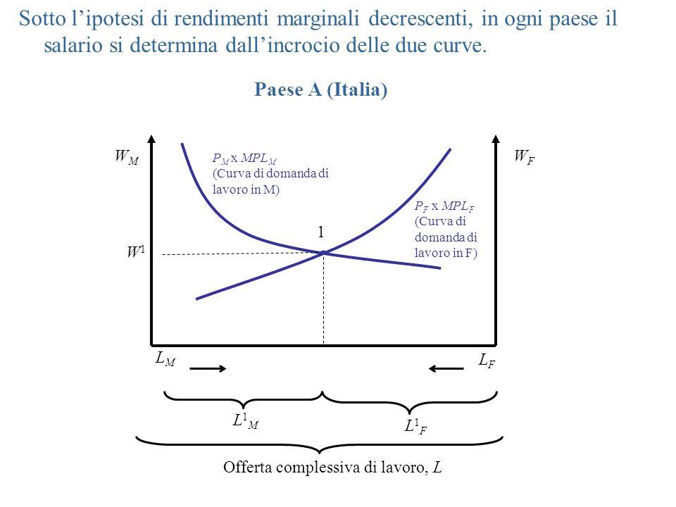 P M x MPL M (Curva di domanda di lavoro in M) P F x MPL F (Curva di domanda di lavoro in F) WMWM WFWF W1W1 1 L1ML1M L1FL1F Offerta complessiva di lavoro, L LMLM LFLF Sotto l'ipotesi di rendimenti marginali decrescenti, in ogni paese il salario si determina dall'incrocio delle due curve.