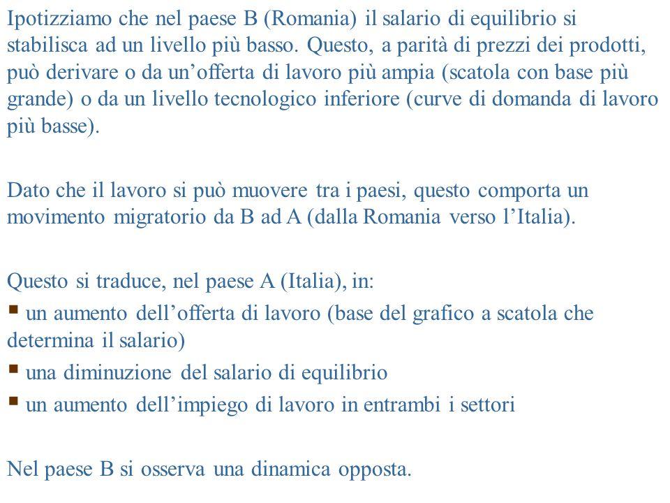 P M x MPL M P F x MPL F WMWM WFWF W1W1 1 L1ML1M L1FL1F Offerta complessiva di lavoro, L 1 LMLM LFLF Paese A (Italia) L2ML2M L2FL2F Offerta complessiva di lavoro, L 2 P F x MPL F W2W2 2 L'afflusso di di lavoro abbassa in A il salario nominale e reale.