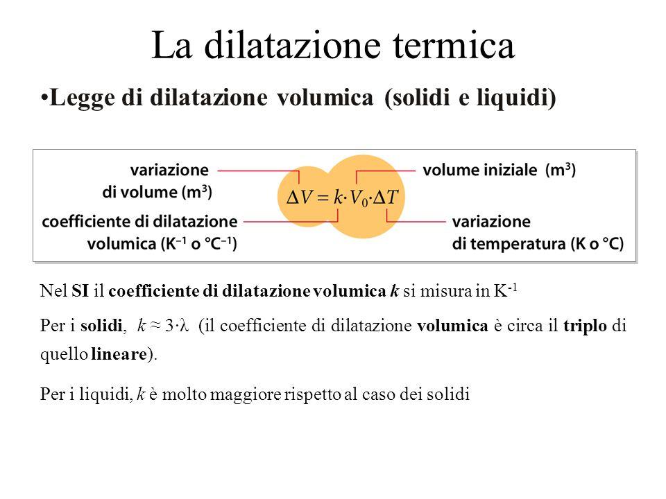 Legge di dilatazione volumica (solidi e liquidi) Nel SI il coefficiente di dilatazione volumica k si misura in K -1 Per i solidi, k ≈ 3·λ (il coefficiente di dilatazione volumica è circa il triplo di quello lineare).