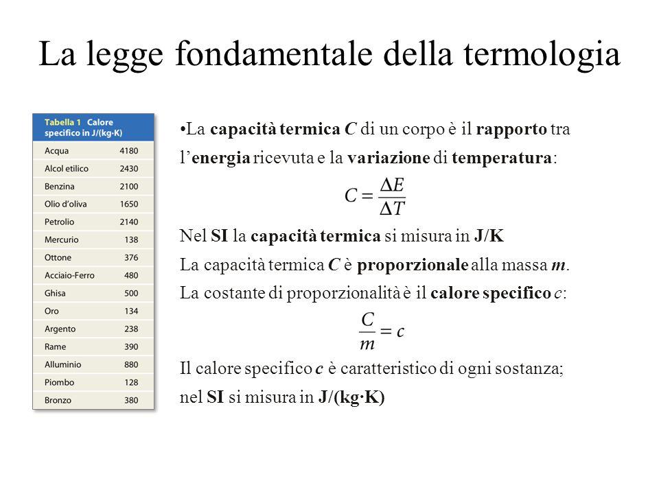 La legge fondamentale della termologia La capacità termica C di un corpo è il rapporto tra l'energia ricevuta e la variazione di temperatura: Nel SI la capacità termica si misura in J/K La capacità termica C è proporzionale alla massa m.