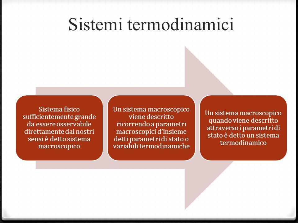 Sistemi termodinamici Sistema fisico sufficientemente grande da essere osservabile direttamente dai nostri sensi è detto sistema macroscopico Un sistema macroscopico viene descritto ricorrendo a parametri macroscopici d'insieme detti parametri di stato o variabili termodinamiche Un sistema macroscopico quando viene descritto attraverso i parametri di stato è detto un sistema termodinamico
