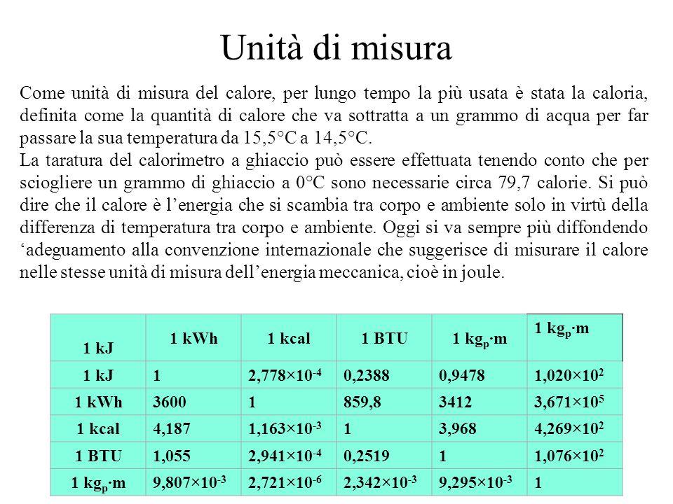 Unità di misura Come unità di misura del calore, per lungo tempo la più usata è stata la caloria, definita come la quantità di calore che va sottratta a un grammo di acqua per far passare la sua temperatura da 15,5°C a 14,5°C.