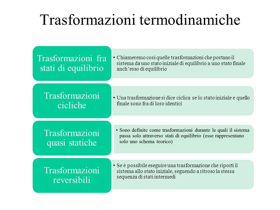 Trasformazioni termodinamiche Chiameremo così quelle trasformazioni che portano il sistema da uno stato iniziale di equilibrio a uno stato finale anch'esso di equilibrio Trasformazioni fra stati di equilibrio Una trasformazione si dice ciclica se lo stato iniziale e quello finale sono fra di loro identici Trasformazioni cicliche Trasformazioni quasi statiche Se è possibile eseguire una trasformazione che riporti il sistema allo stato iniziale, seguendo a ritroso la stessa sequenza di stati intermedi Trasformazioni reversibili